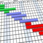 Gantt graph